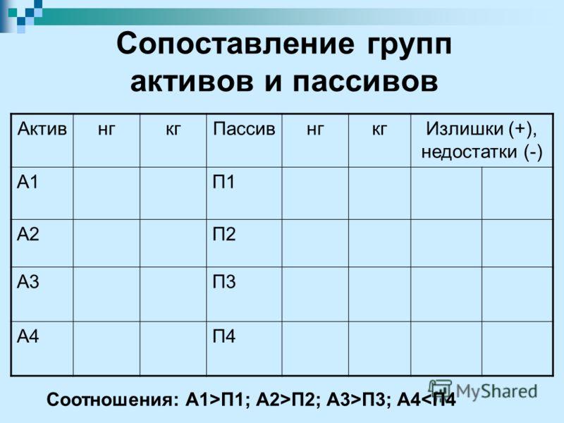 Сопоставление групп активов и пассивов АктивнгкгПассивнгкгИзлишки (+), недостатки (-) А1П1 А2П2 А3П3 А4П4 Соотношения: А1>П1; А2>П2; А3>П3; А4