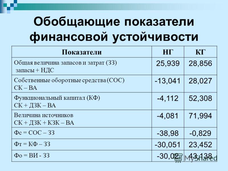 Обобщающие показатели финансовой устойчивости ПоказателиНГКГ Общая величина запасов и затрат (ЗЗ) запасы + НДС 25,93928,856 Собственные оборотные средства (СОС) СК – ВА -13,04128,027 Функциональный капитал (КФ) СК + ДЗК – ВА -4,11252,308 Величина ист