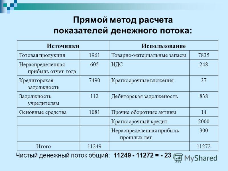 Прямой метод расчета показателей денежного потока: ИсточникиИспользование Готовая продукция1961Товарно-материальные запасы7835 Нераспределенная прибыль отчет. года 605НДС248 Кредиторская задолжность 7490Краткосрочные вложения37 Задолжность учредителя