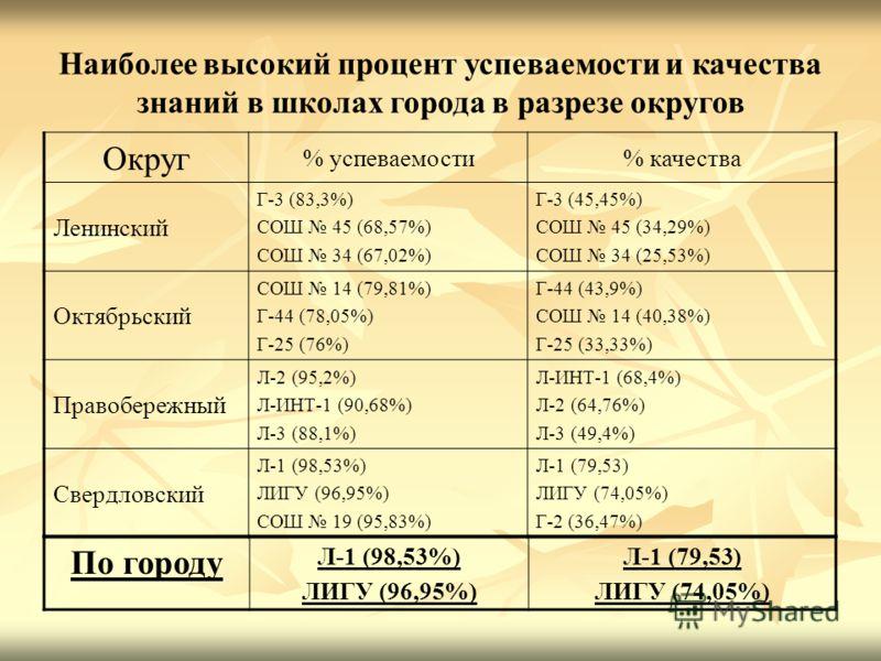 Наиболее высокий процент успеваемости и качества знаний в школах города в разрезе округов Округ % успеваемости% качества Ленинский Г-3 (83,3%) СОШ 45 (68,57%) СОШ 34 (67,02%) Г-3 (45,45%) СОШ 45 (34,29%) СОШ 34 (25,53%) Октябрьский СОШ 14 (79,81%) Г-