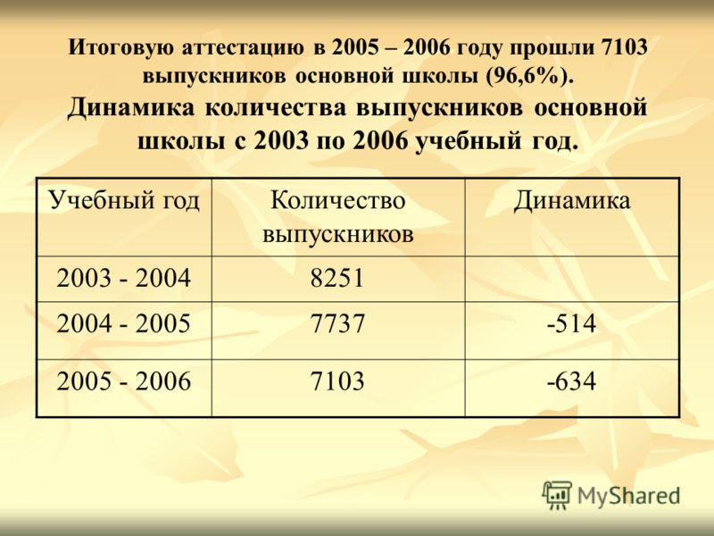 Итоговую аттестацию в 2005 – 2006 году прошли 7103 выпускников основной школы (96,6%). Динамика количества выпускников основной школы с 2003 по 2006 учебный год. Учебный годКоличество выпускников Динамика 2003 - 20048251 2004 - 20057737-514 2005 - 20