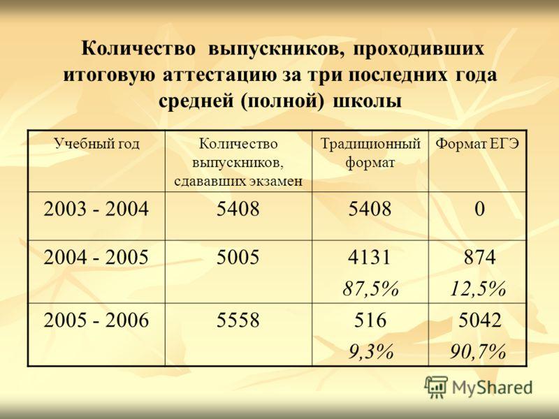 Количество выпускников, проходивших итоговую аттестацию за три последних года средней (полной) школы Учебный годКоличество выпускников, сдававших экзамен Традиционный формат Формат ЕГЭ 2003 - 20045408 0 2004 - 200550054131 87,5% 874 12,5% 2005 - 2006