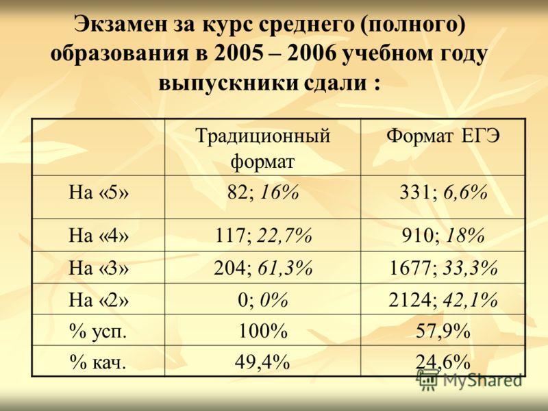 Экзамен за курс среднего (полного) образования в 2005 – 2006 учебном году выпускники сдали : Традиционный формат Формат ЕГЭ На «5»82; 16%331; 6,6% На «4»117; 22,7%910; 18% На «3»204; 61,3%1677; 33,3% На «2»0; 0%2124; 42,1% % усп.100%57,9% % кач.49,4%