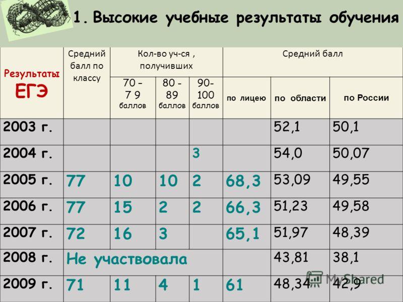 Результаты ЕГЭ Средний балл по классу Кол-во уч-ся, получивших Средний балл 70 – 7 9 баллов 80 - 89 баллов 90- 100 баллов по лицею по областипо России 2003 г.52,150,1 2004 г.354,050,07 2005 г. 7710 268,3 53,0949,55 2006 г.7152266,3 51,2349,58 2007 г.