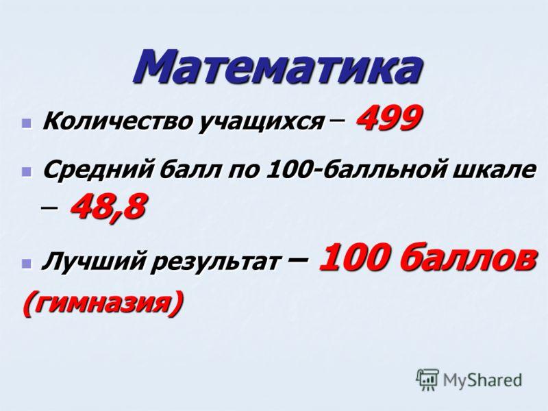 Математика Количество учащихся – 499 Количество учащихся – 499 Средний балл по 100-балльной шкале – 48,8 Средний балл по 100-балльной шкале – 48,8 Лучший результат – 100 баллов Лучший результат – 100 баллов(гимназия)