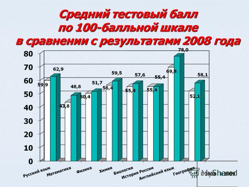 Средний тестовый балл по 100-балльной шкале в сравнении с результатами 2008 года