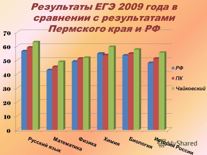 Результаты ЕГЭ 2009 года в сравнении с результатами Пермского края и РФ