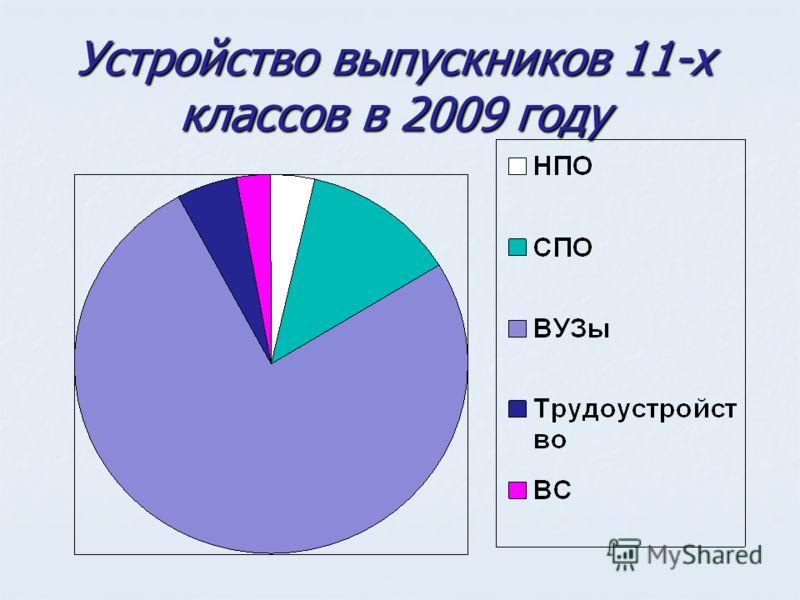 Устройство выпускников 11-х классов в 2009 году