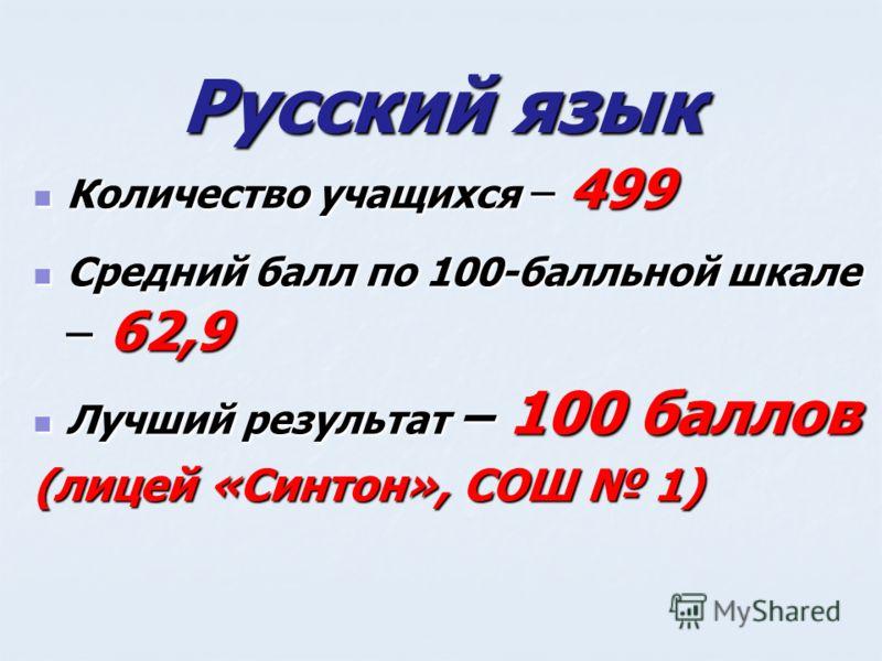 Русский язык Количество учащихся – 499 Количество учащихся – 499 Средний балл по 100-балльной шкале – 62,9 Средний балл по 100-балльной шкале – 62,9 Лучший результат – 100 баллов Лучший результат – 100 баллов (лицей «Синтон», СОШ 1)