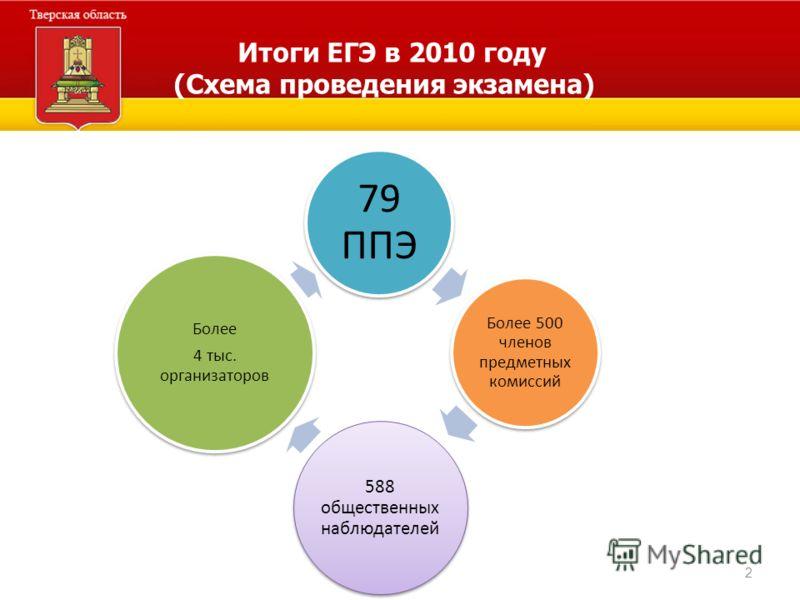 2 Итоги ЕГЭ в 2010 году (Схема проведения экзамена) 79 ППЭ Более 500 членов предметных комиссий 588 общественных наблюдателей Более 4 тыс. организаторов
