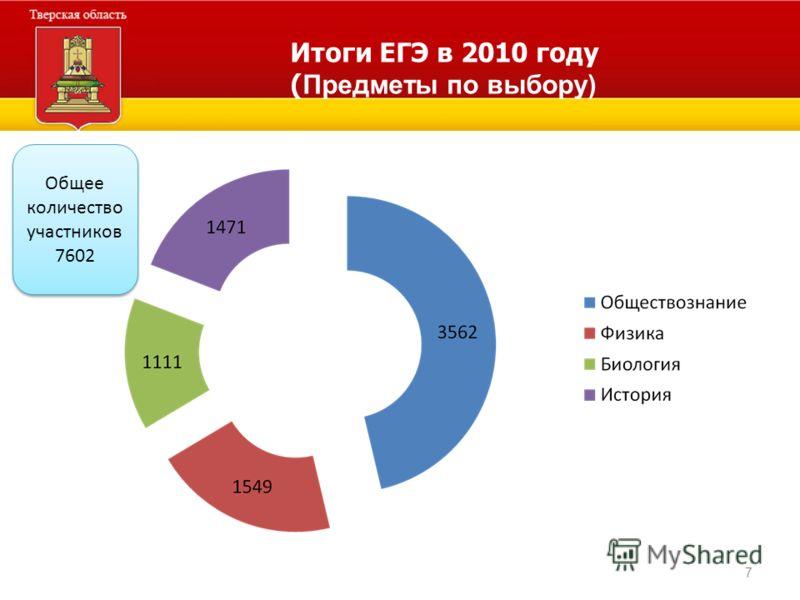 7 Итоги ЕГЭ в 2010 году ( Предметы по выбору) Общее количество участников 7602 Общее количество участников 7602