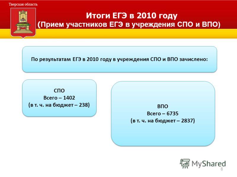 8 Итоги ЕГЭ в 2010 году ( Прием участников ЕГЭ в учреждения СПО и ВПО) По результатам ЕГЭ в 2010 году в учреждения СПО и ВПО зачислено: СПО Всего – 1402 (в т. ч. на бюджет – 238) СПО Всего – 1402 (в т. ч. на бюджет – 238) ВПО Всего – 6735 (в т. ч. на