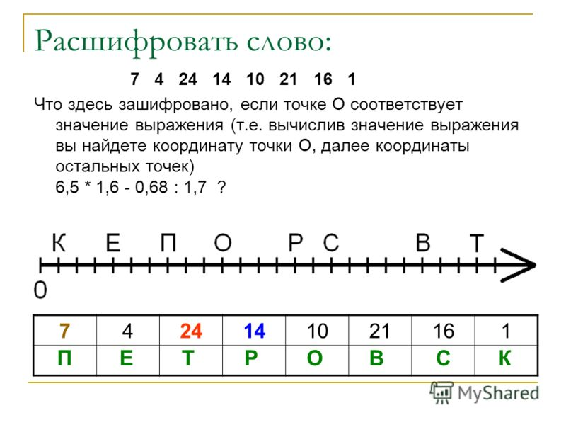 Расшифровать слово: 7 4 24 14 10 21 16 1 Что здесь зашифровано, если точке О соответствует значение выражения (т.е. вычислив значение выражения вы найдете координату точки О, далее координаты остальных точек) 6,5 * 1,6 - 0,68 : 1,7 ? 7424141021161 ПЕ