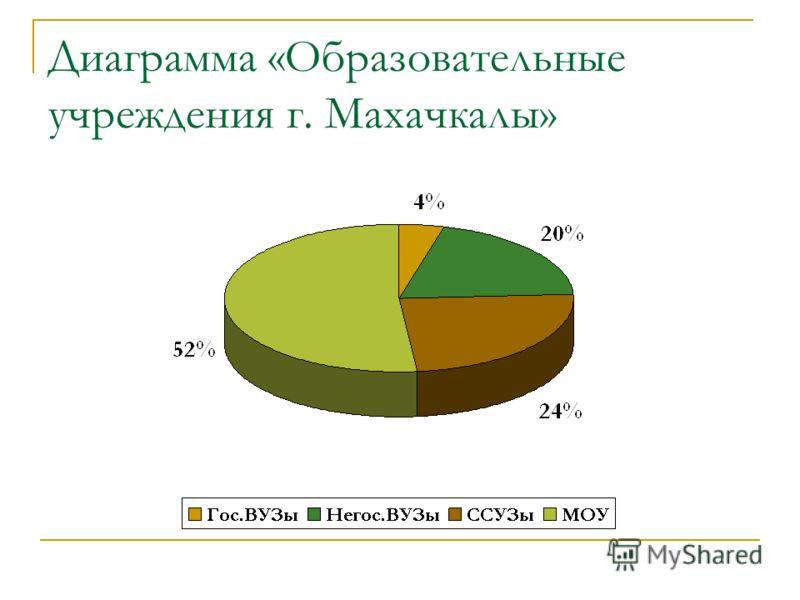 Диаграмма «Образовательные учреждения г. Махачкалы»