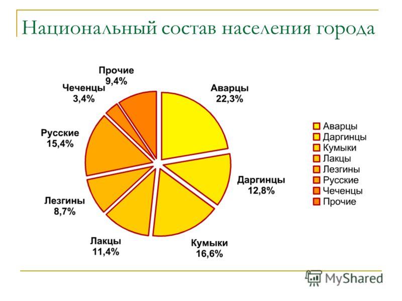 Национальный состав населения города