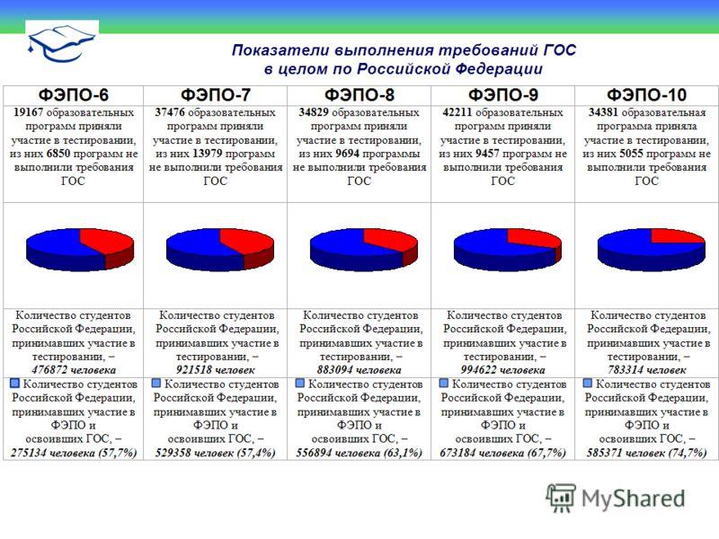 Показатели выполнения требований ГОС в целом по Российской Федерации