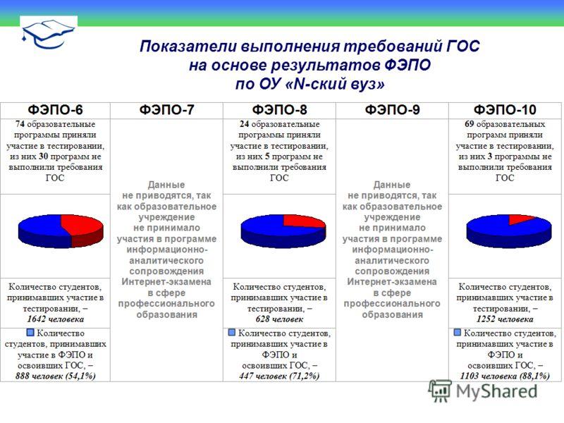 Показатели выполнения требований ГОС на основе результатов ФЭПО по ОУ «N-ский вуз»