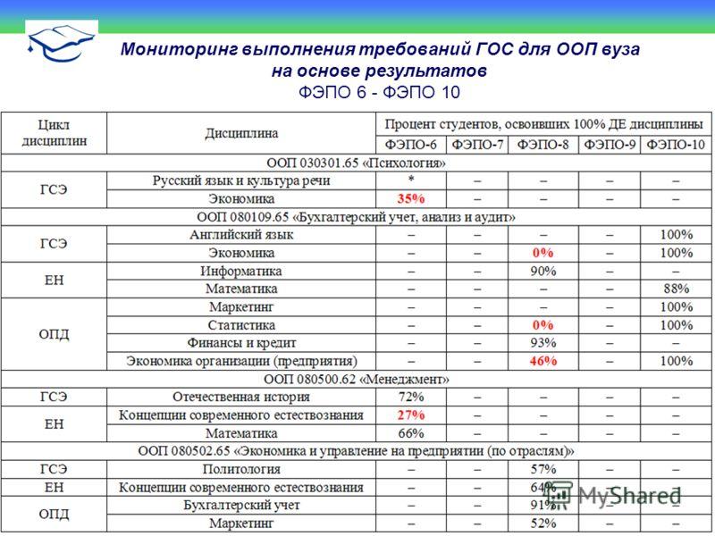 Мониторинг выполнения требований ГОС для ООП вуза на основе результатов ФЭПО 6 - ФЭПО 10