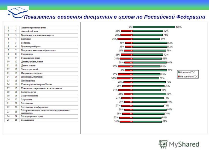 Показатели освоения дисциплин в целом по Российской Федерации