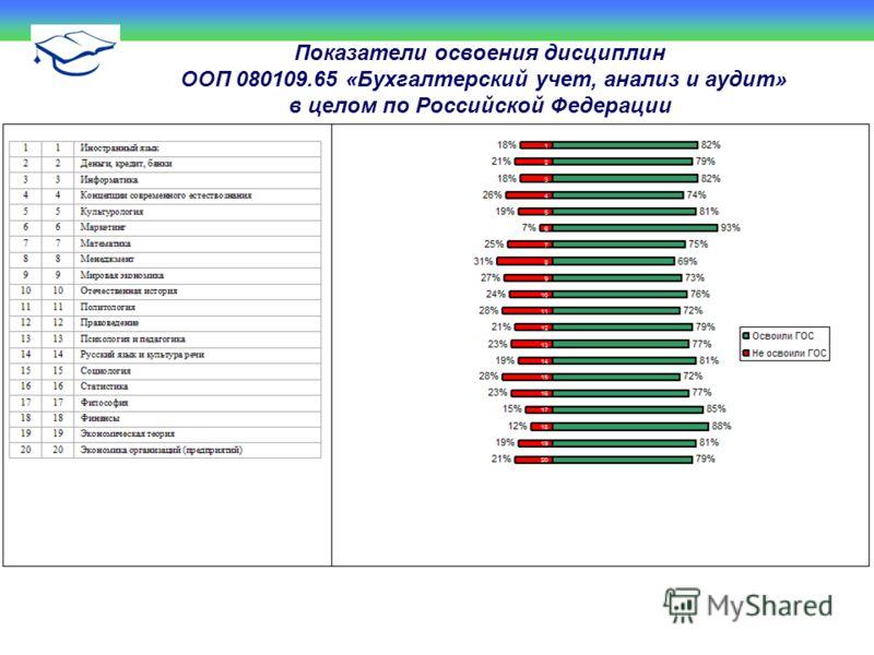 Показатели освоения дисциплин ООП 080109.65 «Бухгалтерский учет, анализ и аудит» в целом по Российской Федерации