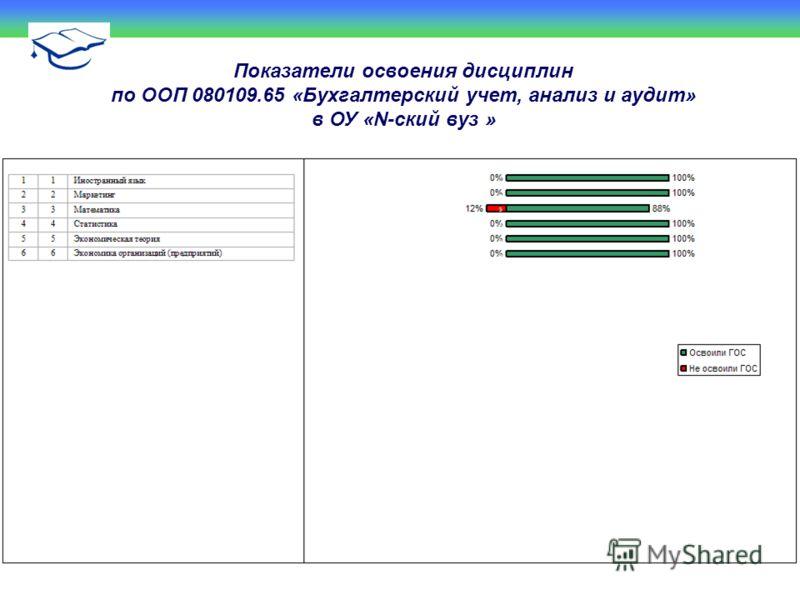 Показатели освоения дисциплин по ООП 080109.65 «Бухгалтерский учет, анализ и аудит» в ОУ «N-ский вуз »