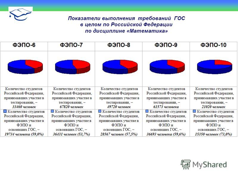 Показатели выполнения требований ГОС в целом по Российской Федерации по дисциплине «Математика»