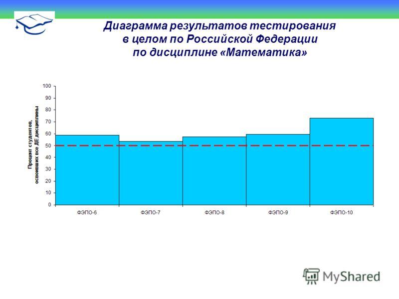 Диаграмма результатов тестирования в целом по Российской Федерации по дисциплине «Математика»