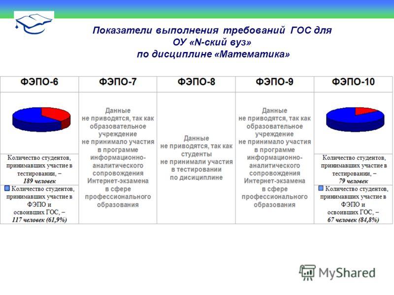 Показатели выполнения требований ГОС для ОУ «N-ский вуз» по дисциплине «Математика»