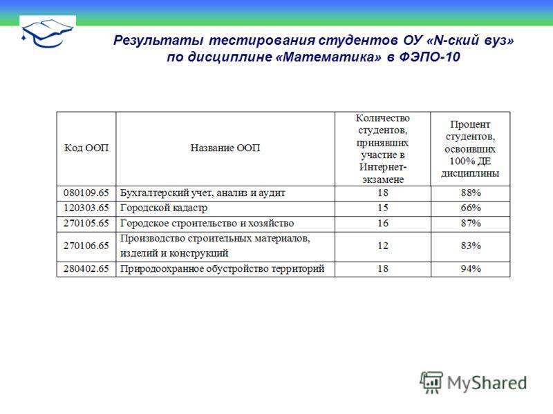 Результаты тестирования студентов ОУ «N-ский вуз» по дисциплине «Математика» в ФЭПО-10