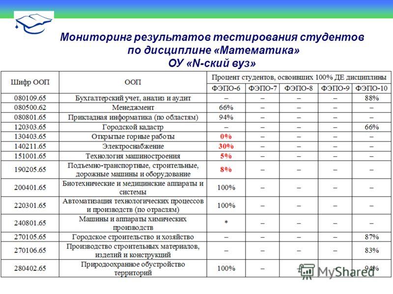Мониторинг результатов тестирования студентов по дисциплине «Математика» ОУ «N-ский вуз»