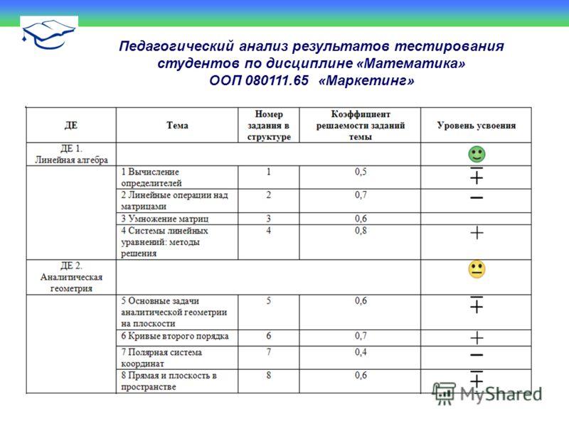 Педагогический анализ результатов тестирования студентов по дисциплине «Математика» ООП 080111.65 «Маркетинг»