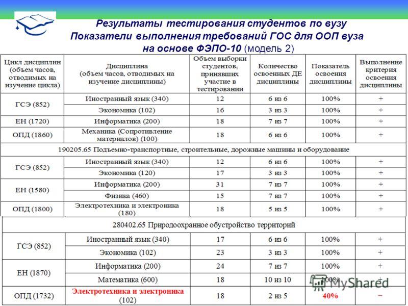 Результаты тестирования студентов по вузу Показатели выполнения требований ГОС для ООП вуза на основе ФЭПО-10 (модель 2)
