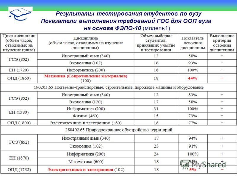 Результаты тестирования студентов по вузу Показатели выполнения требований ГОС для ООП вуза на основе ФЭПО-10 (модель1)
