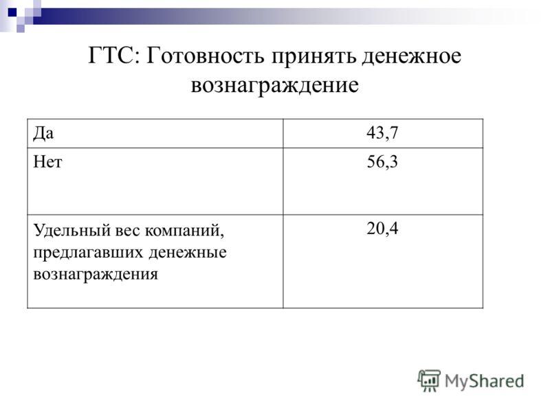 ГТС: Готовность принять денежное вознаграждение Да43,7 Нет56,3 Удельный вес компаний, предлагавших денежные вознаграждения 20,4