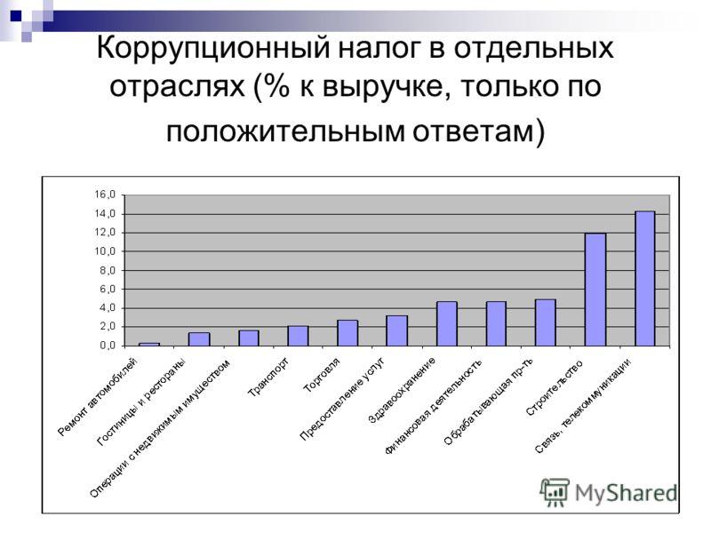 Коррупционный налог в отдельных отраслях (% к выручке, только по положительным ответам)