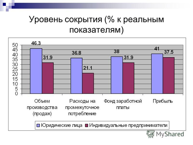 Уровень сокрытия (% к реальным показателям)