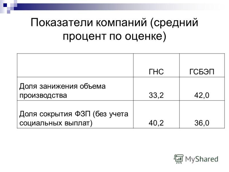 Показатели компаний (средний процент по оценке) ГНСГСБЭП Доля занижения объема производства33,242,0 Доля сокрытия ФЗП (без учета социальных выплат)40,236,0