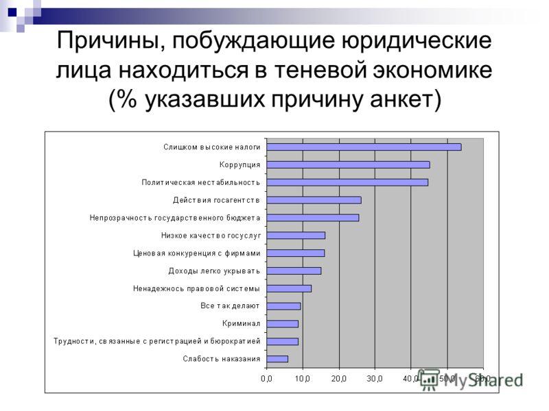 Причины, побуждающие юридические лица находиться в теневой экономике (% указавших причину анкет)