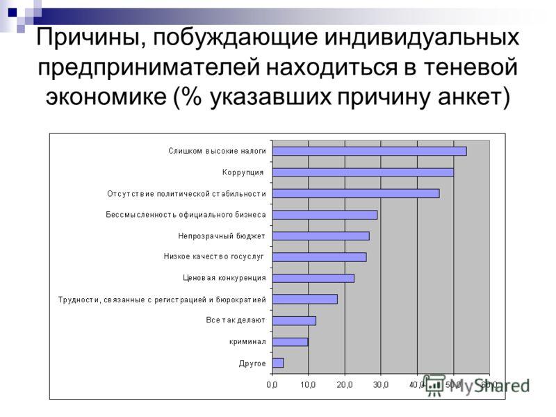 Причины, побуждающие индивидуальных предпринимателей находиться в теневой экономике (% указавших причину анкет)
