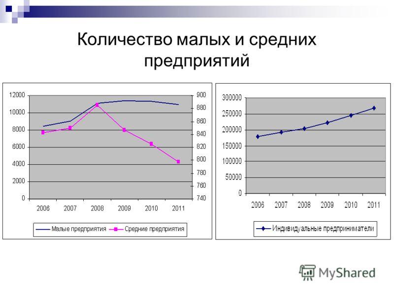 Количество малых и средних предприятий