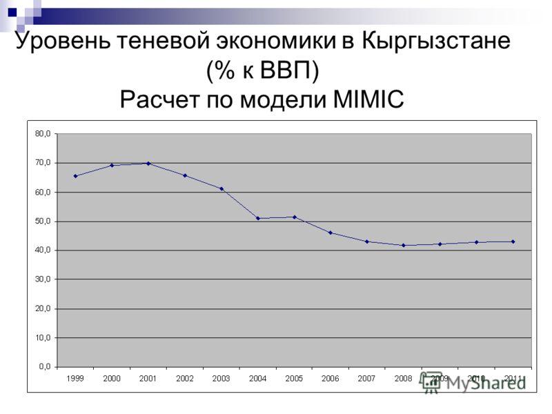Уровень теневой экономики в Кыргызстане (% к ВВП) Расчет по модели MIMIC