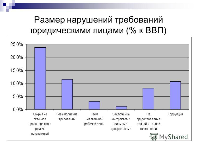 Размер нарушений требований юридическими лицами (% к ВВП)