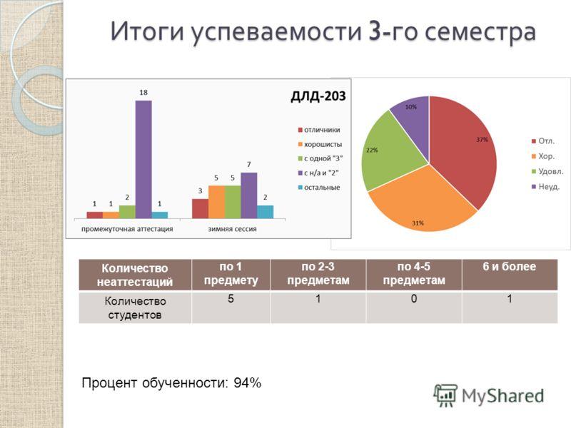 Итоги успеваемости 3- го семестра Количество неаттестаций по 1 предмету по 2-3 предметам по 4-5 предметам 6 и более Количество студентов 5101 Процент обученности: 94%