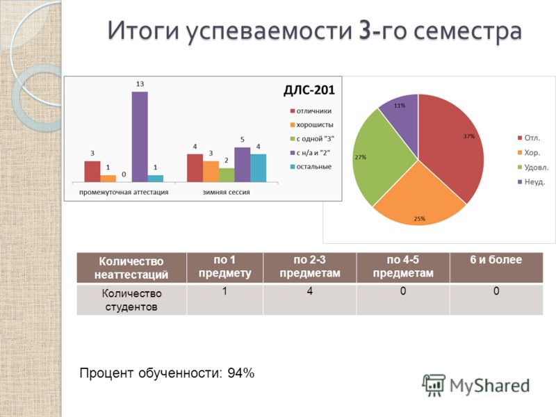 Итоги успеваемости 3- го семестра Количество неаттестаций по 1 предмету по 2-3 предметам по 4-5 предметам 6 и более Количество студентов 1400 Процент обученности: 94%