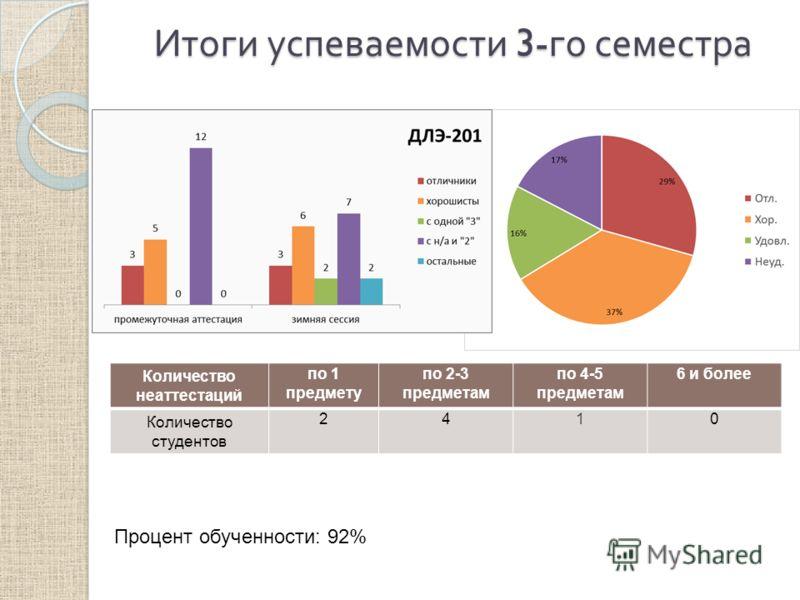 Итоги успеваемости 3- го семестра Количество неаттестаций по 1 предмету по 2-3 предметам по 4-5 предметам 6 и более Количество студентов 2410 Процент обученности: 92%