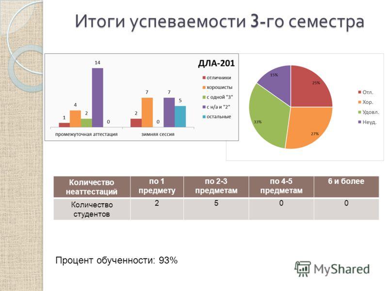 Итоги успеваемости 3- го семестра Количество неаттестаций по 1 предмету по 2-3 предметам по 4-5 предметам 6 и более Количество студентов 2500 Процент обученности: 93%