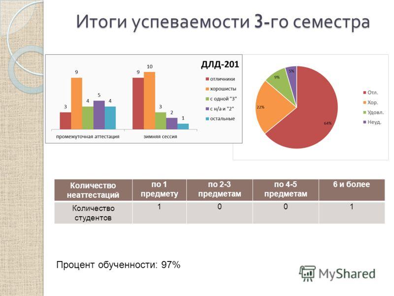 Итоги успеваемости 3- го семестра Количество неаттестаций по 1 предмету по 2-3 предметам по 4-5 предметам 6 и более Количество студентов 1001 Процент обученности: 97%