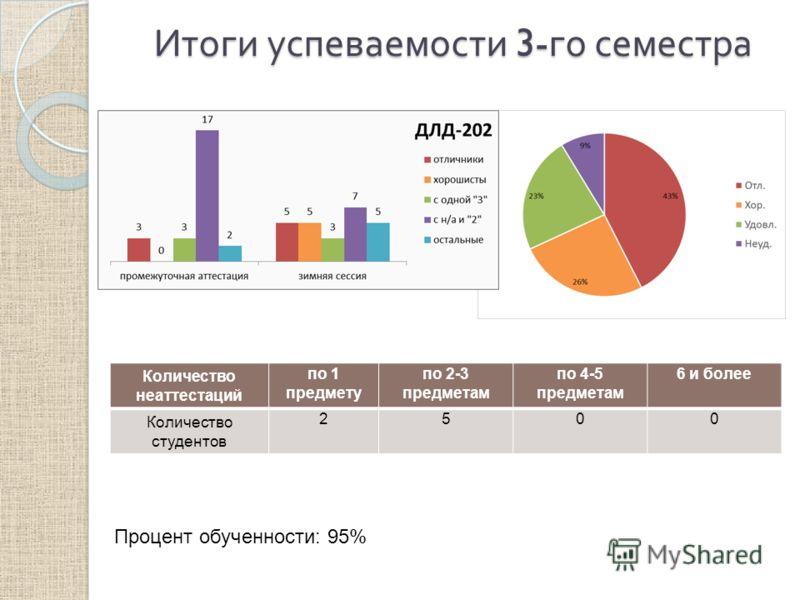 Итоги успеваемости 3- го семестра Количество неаттестаций по 1 предмету по 2-3 предметам по 4-5 предметам 6 и более Количество студентов 2500 Процент обученности: 95%