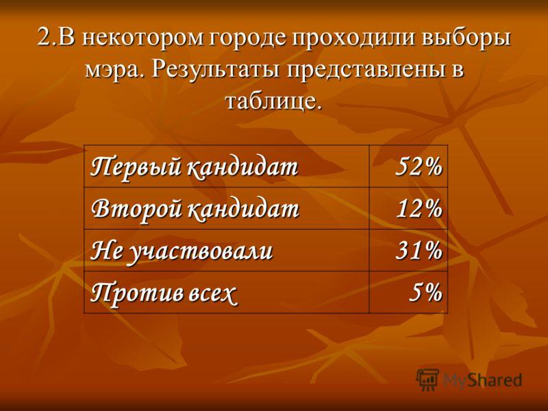 2.В некотором городе проходили выборы мэра. Результаты представлены в таблице. Первый кандидат 52% Второй кандидат 12% Не участвовали 31% Против всех 5%