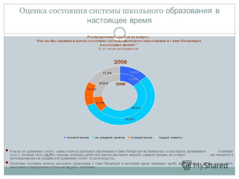 Оценка состояния системы школьного образования в настоящее время В целом по сравнению с 2008 г. оценка системы школьного образования в Санкт-Петербурге не изменилась: в ходе опроса, проведенного в сентябре 2009 г., большая часть (55,8%) горожан, имею